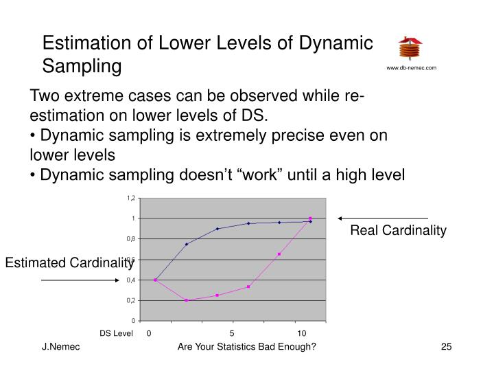 Estimation of Lower Levels of Dynamic Sampling