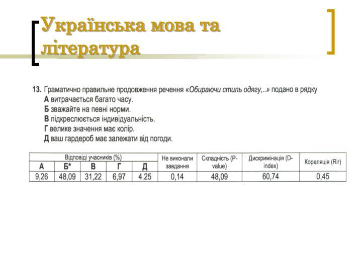 Українська мова та література