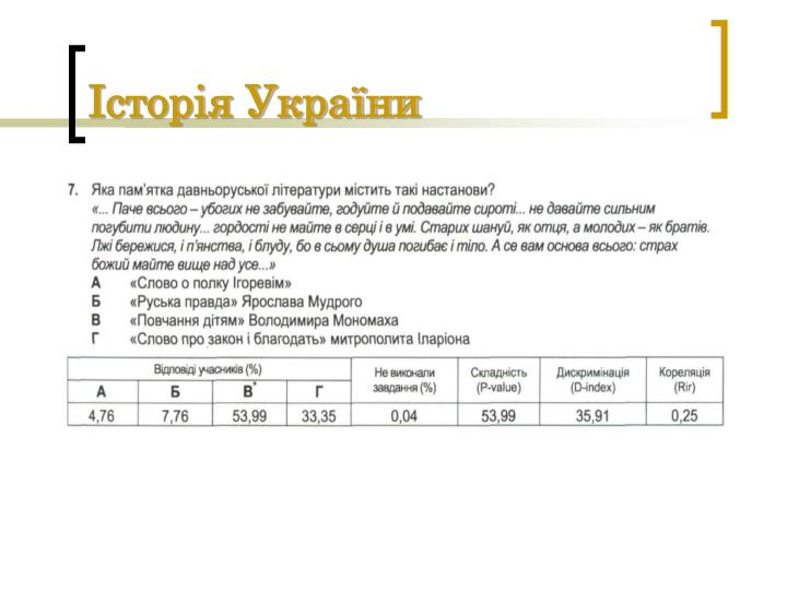 Історія України