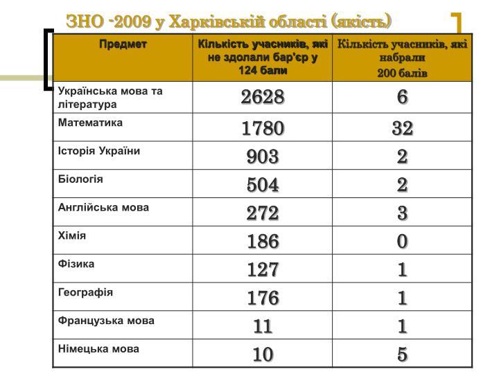 ЗНО -2009 у Харківській області (якість)