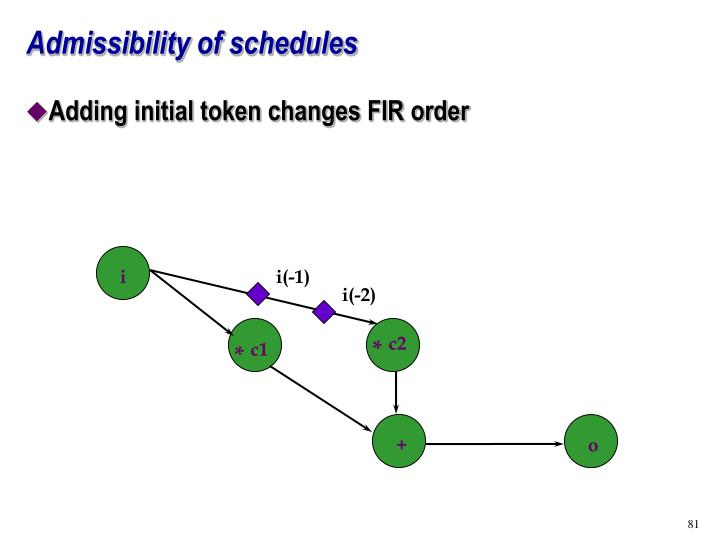 Admissibility of schedules