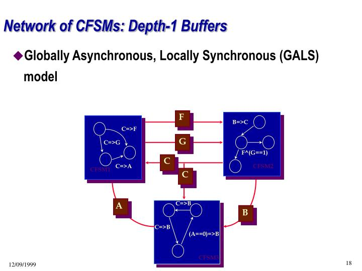 Network of CFSMs: Depth-1 Buffers