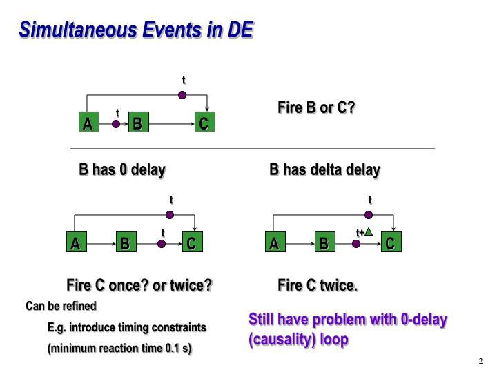 Simultaneous Events in DE