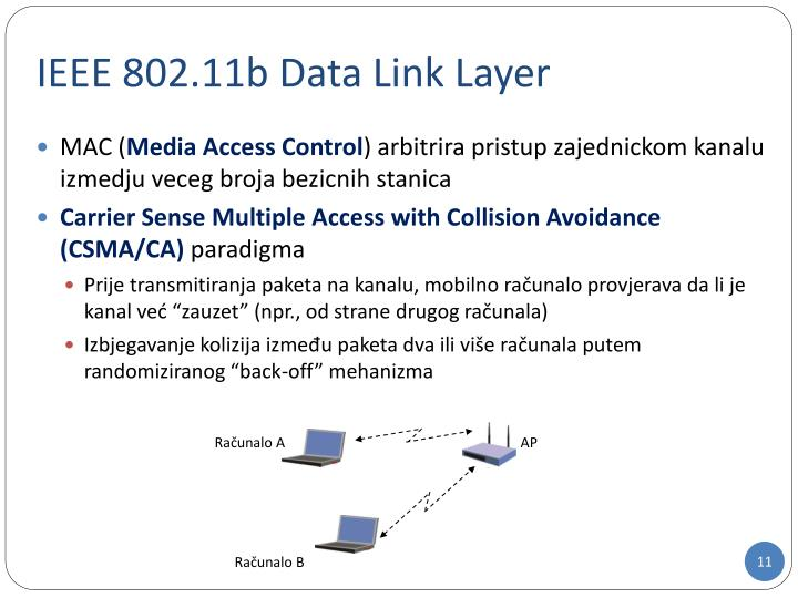 IEEE 802.11b Data Link Layer