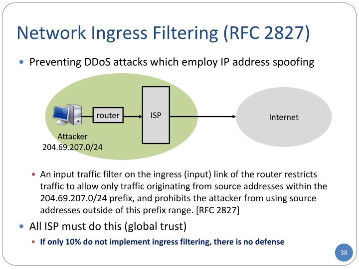 Network Ingress Filtering (RFC 2827)