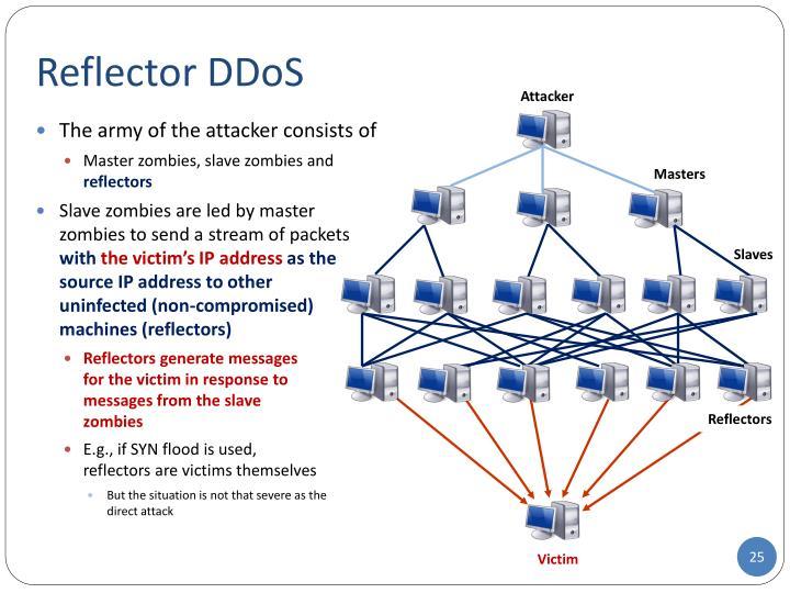 Reflector DDoS