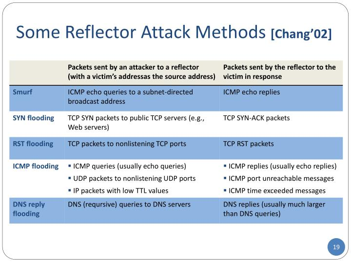Some Reflector Attack Methods
