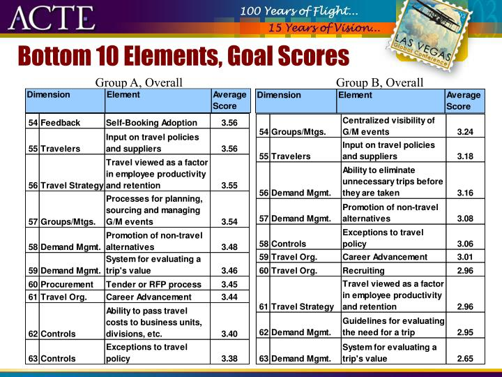 Bottom 10 Elements, Goal Scores