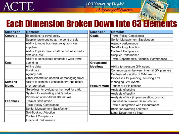 Each Dimension Broken Down Into 63 Elements