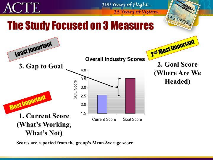 3. Gap to Goal