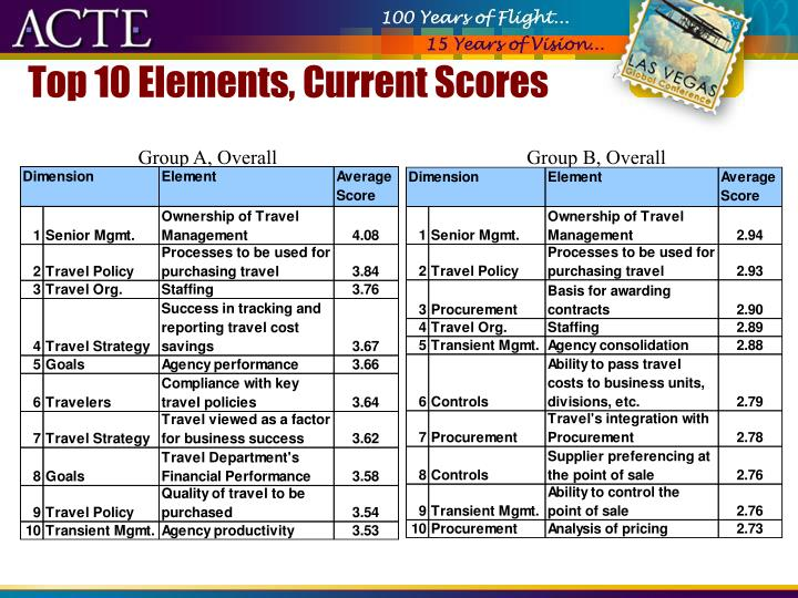 Top 10 Elements, Current Scores