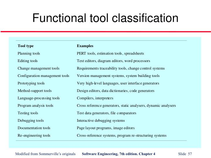 Functional tool classification