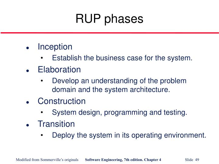 RUP phases