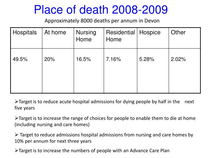Place of death 2008-2009