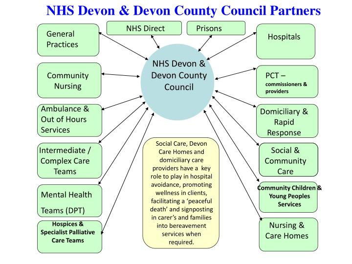 NHS Devon & Devon County Council Partners