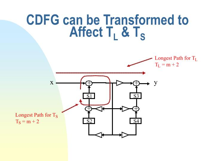 CDFG can be Transformed to Affect T