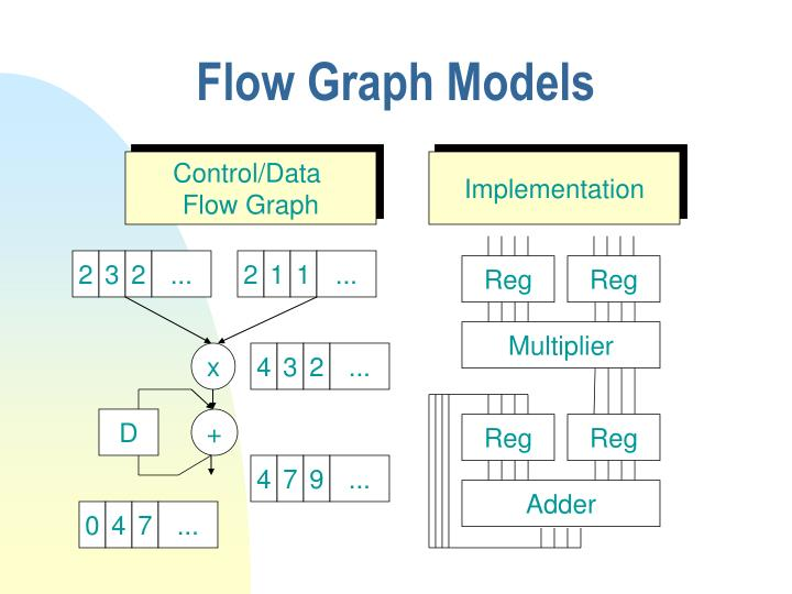 Flow Graph Models
