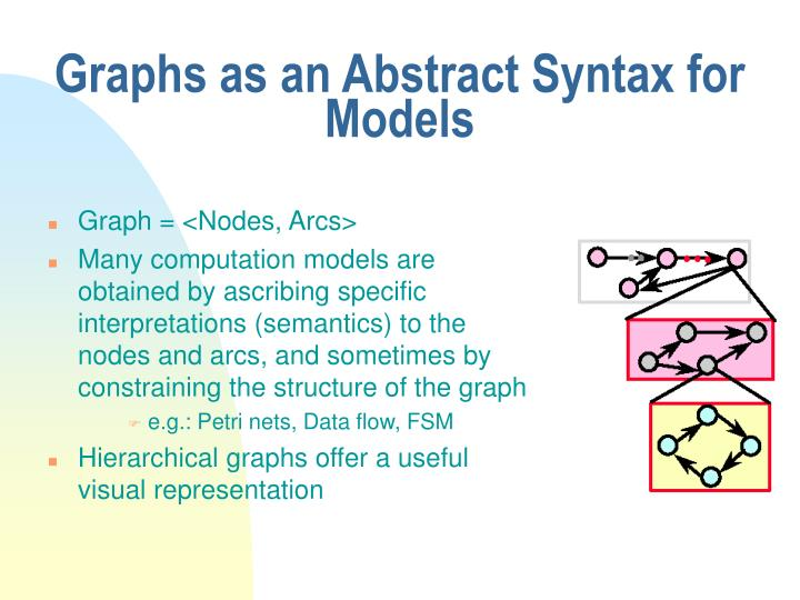 Graphs as an Abstract Syntax for Models