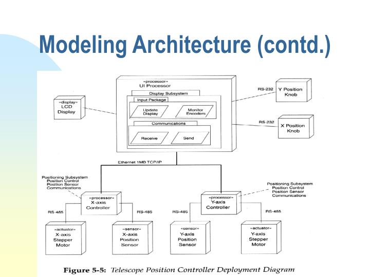 Modeling Architecture (contd.)