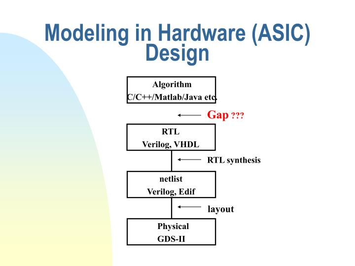 Modeling in Hardware (ASIC) Design