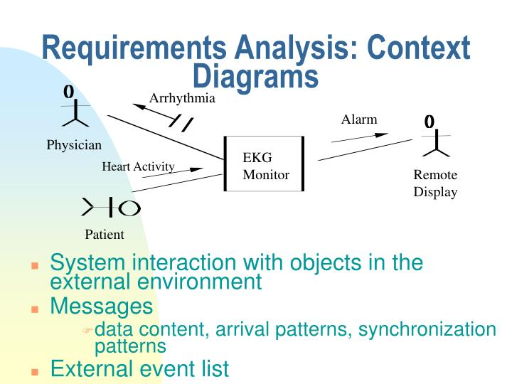 Requirements Analysis: Context Diagrams