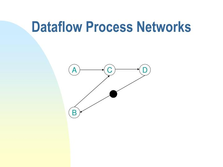 Dataflow Process Networks