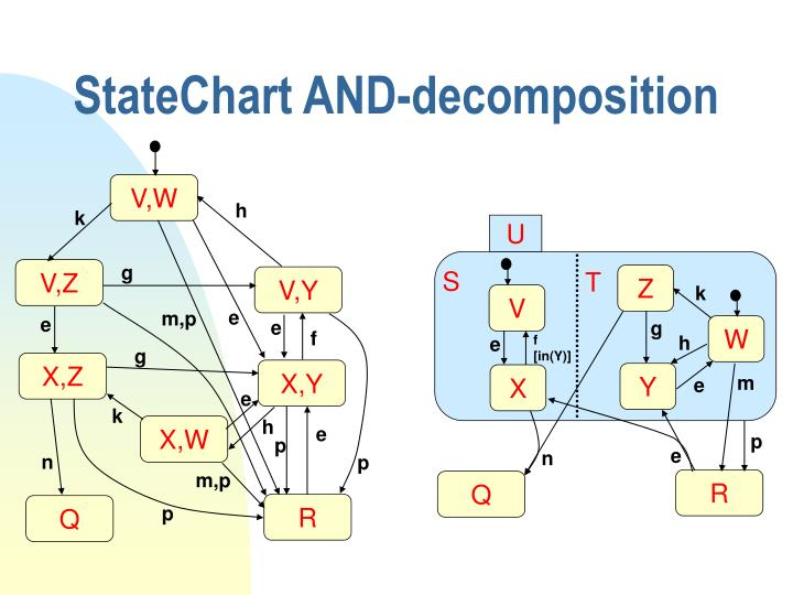 StateChart AND-decomposition