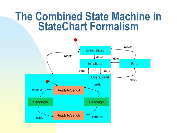The Combined State Machine in StateChart Formalism