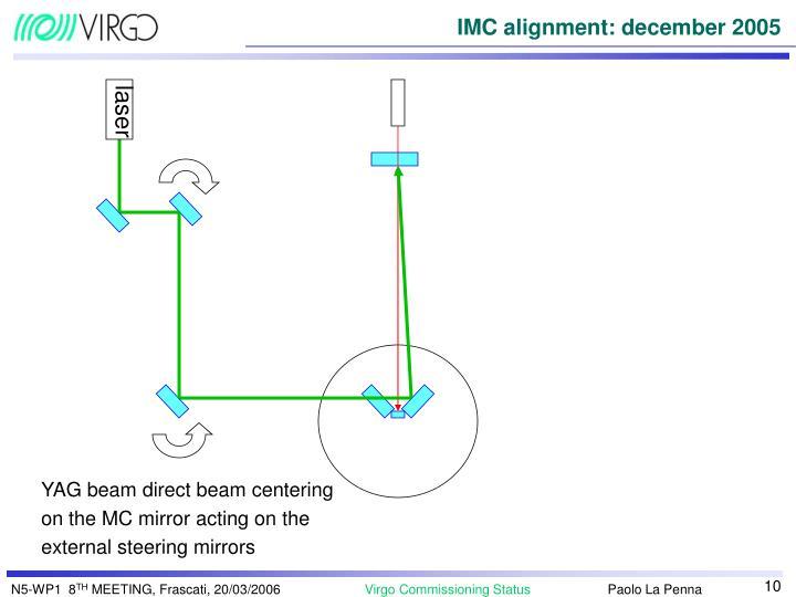 IMC alignment: december 2005