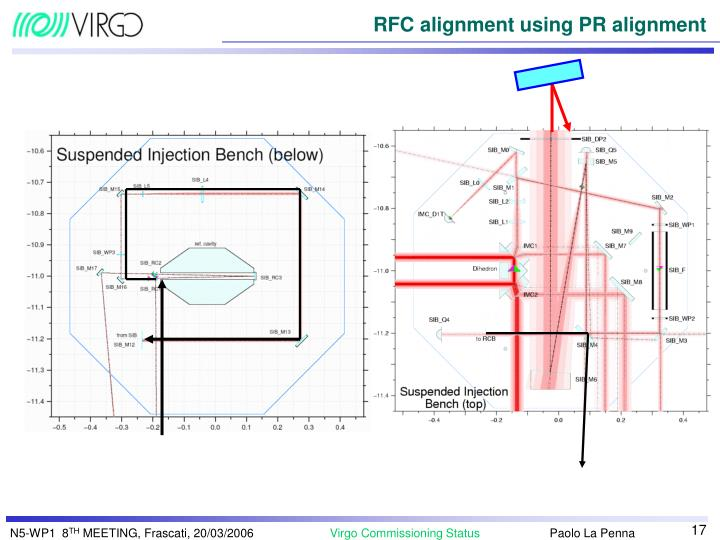 RFC alignment using PR alignment