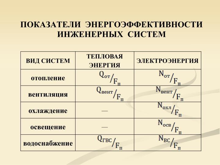 ПОКАЗАТЕЛИ  ЭНЕРГОЭФФЕКТИВНОСТИ ИНЖЕНЕРНЫХ  СИСТЕМ