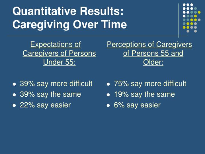 Expectations of Caregivers of Persons Under 55: