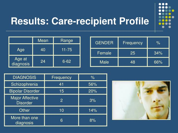 Results: Care-recipient Profile
