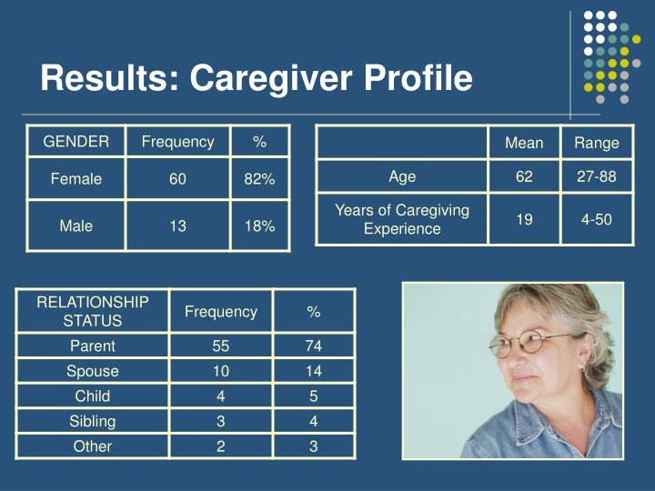 Results: Caregiver Profile