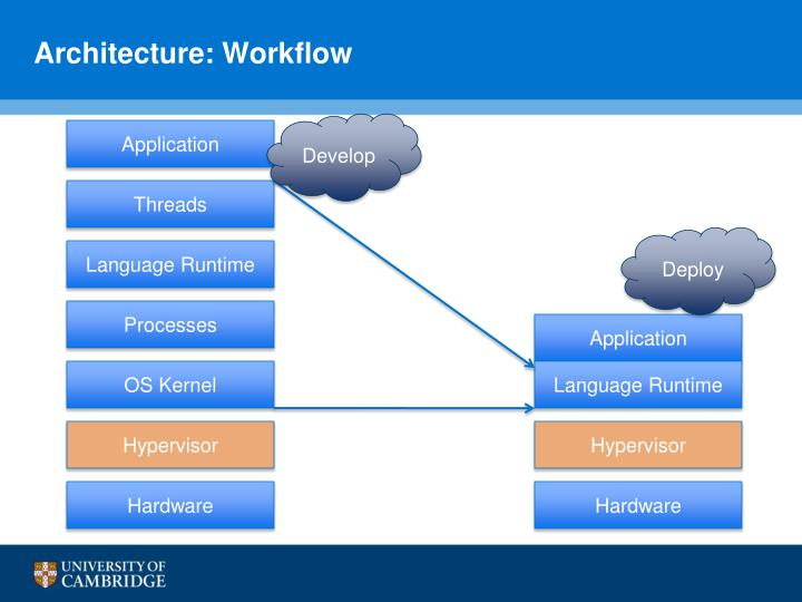 Architecture: Workflow