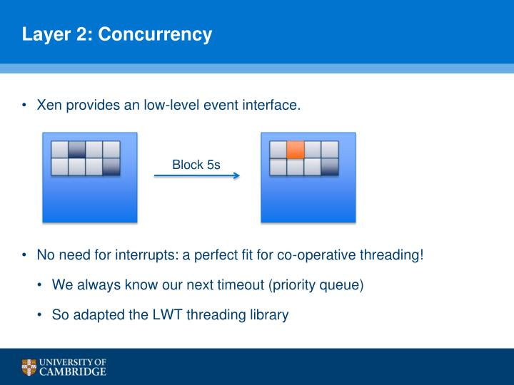 Layer 2: Concurrency