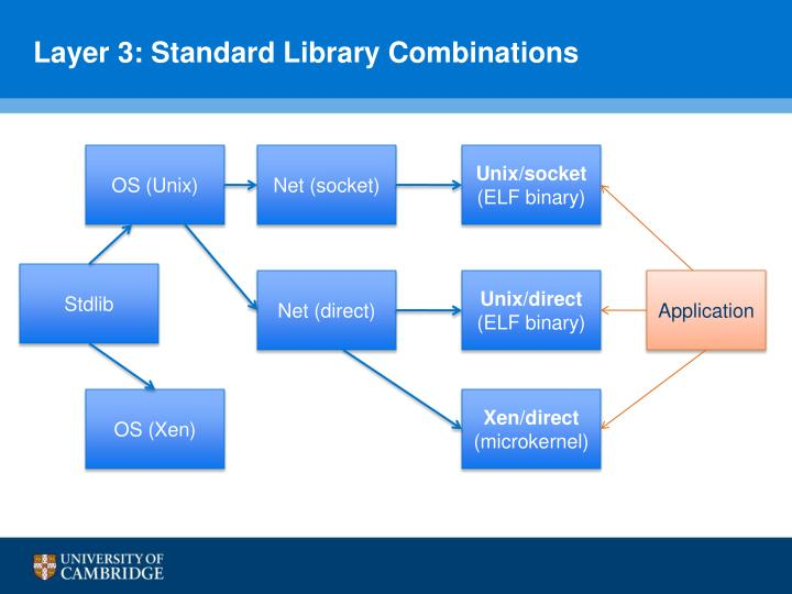 Layer 3: Standard Library Combinations