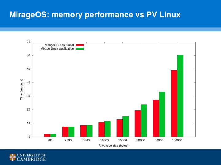 MirageOS: memory performance vs PV Linux