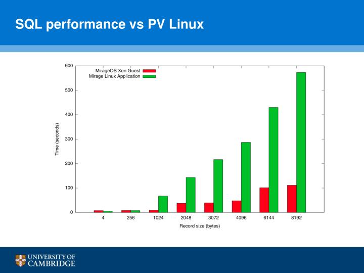SQL performance vs PV Linux