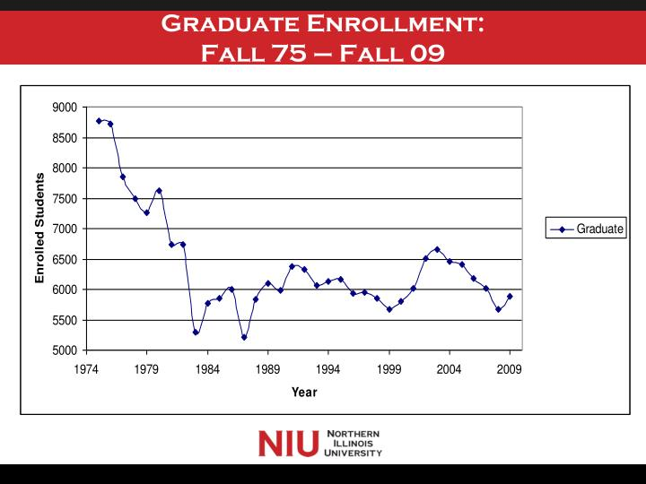 Graduate Enrollment: