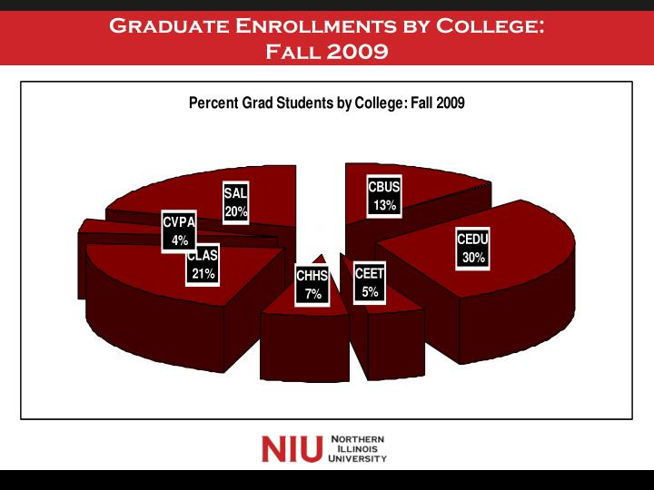 Graduate Enrollments by College: