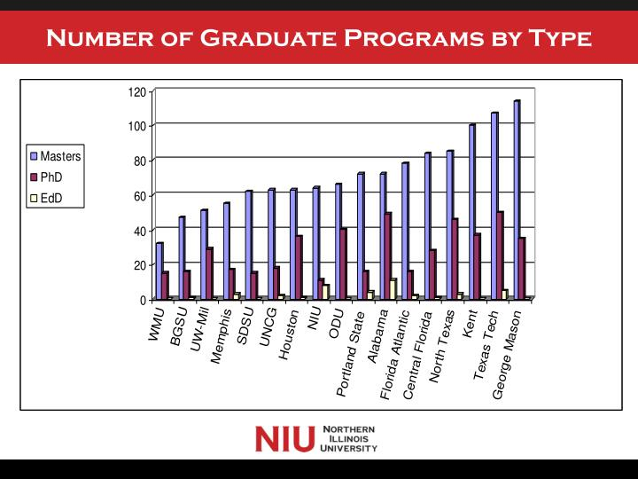 Number of Graduate Programs by Type