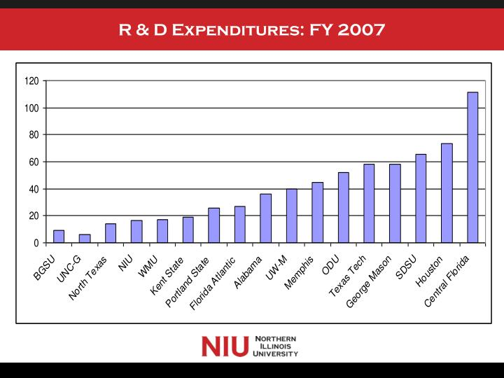 R & D Expenditures: FY 2007