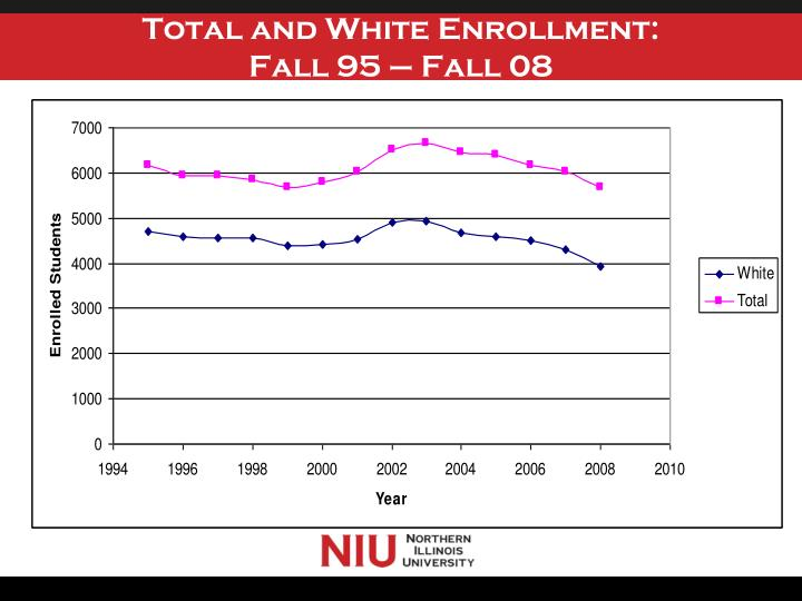 Total and White Enrollment: