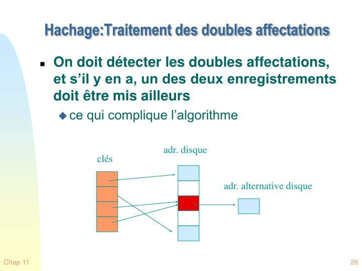 Hachage:Traitement des doubles affectations