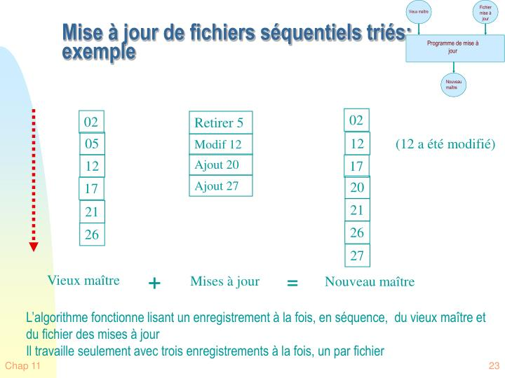 Mise à jour de fichiers séquentiels triés: exemple
