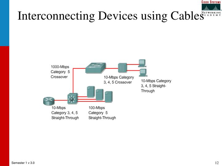 Interconnecting Devices using Cables