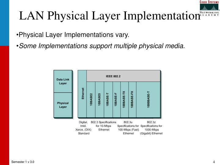 LAN Physical Layer Implementation