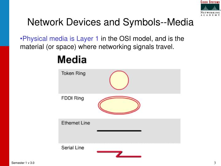 Network devices and symbols media