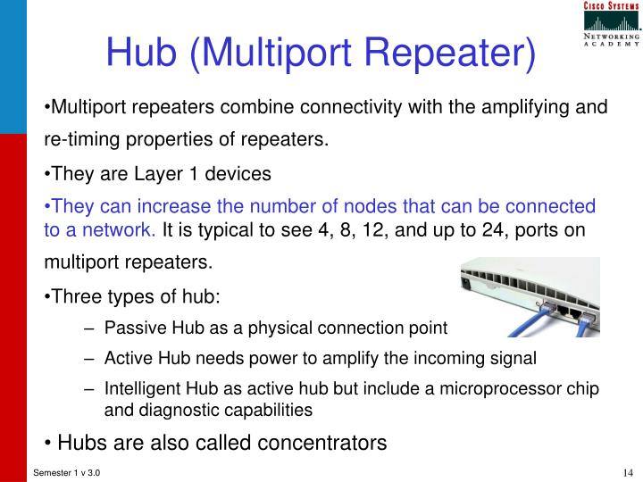 Hub (Multiport Repeater)